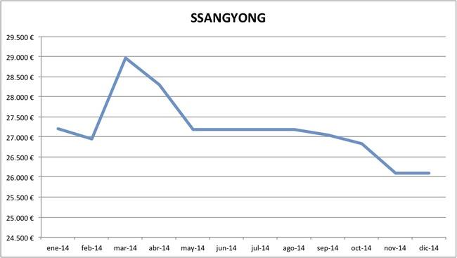 precios SsangYong 2014