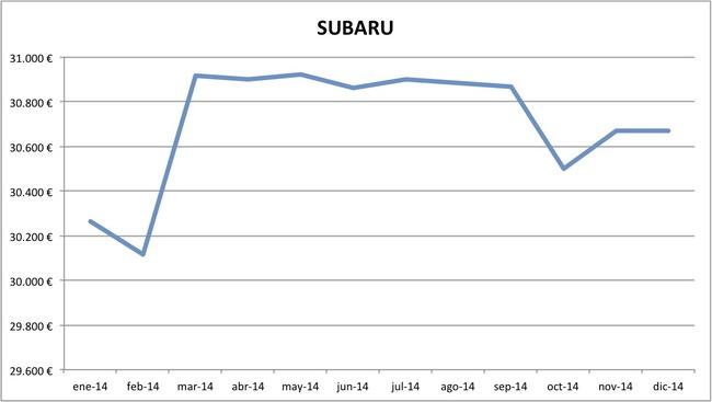 precios Subaru 2014