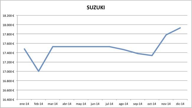 precios Suzuki 2014