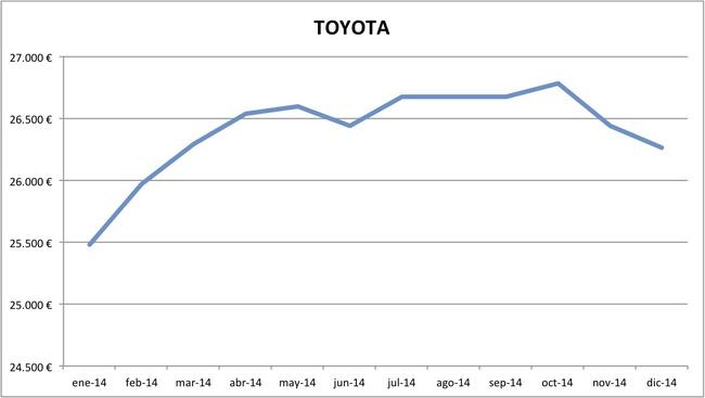 precios Toyota 2014