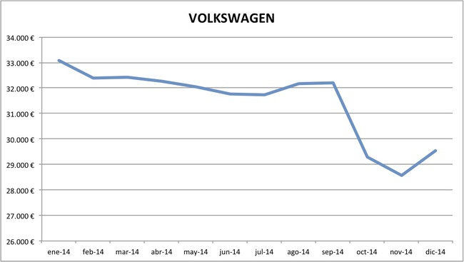 precios Volkswagen 2014