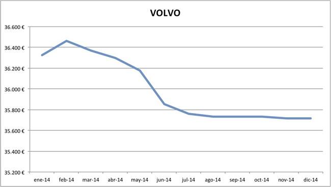 precios Volvo 2014