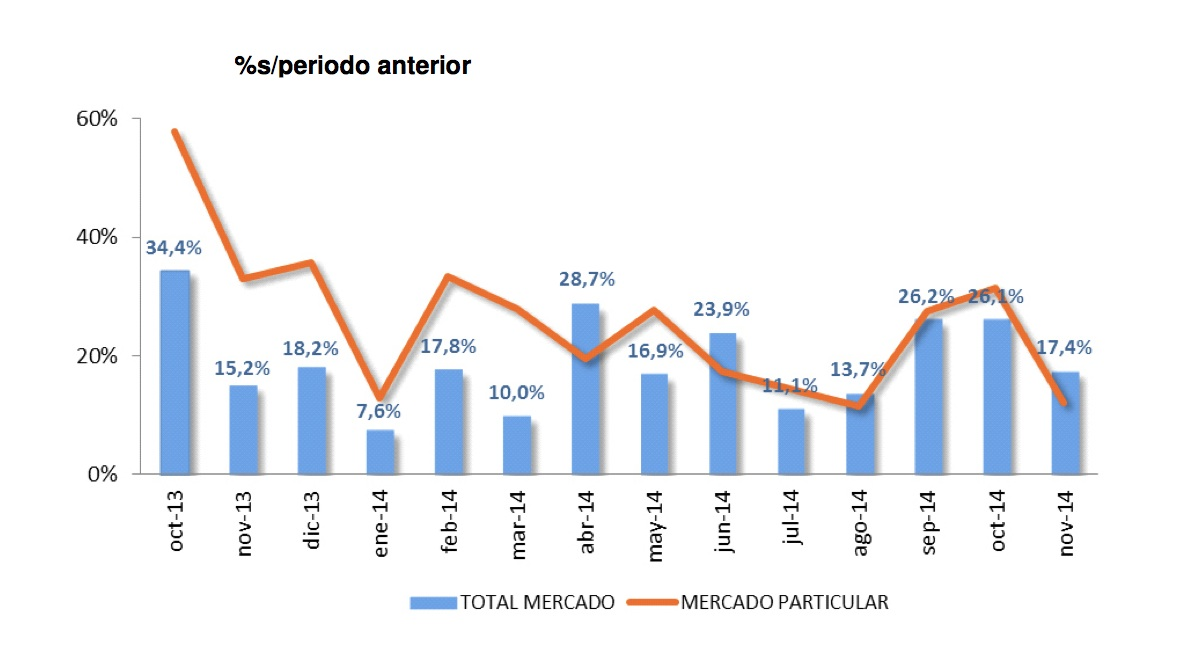 ventas coches noviembre 2014