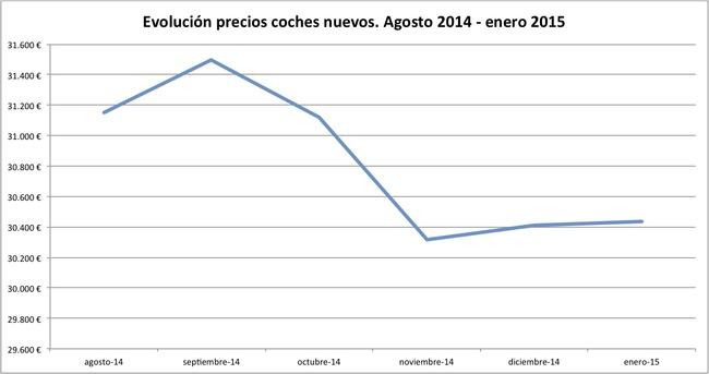 2015-01 evolucion precios coches nuevos