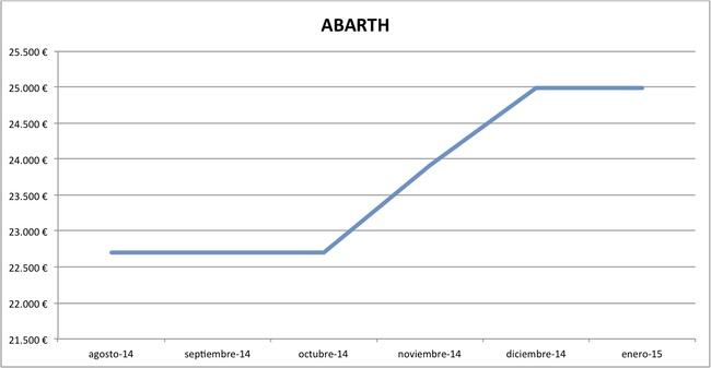 2015-01 precios Abarth nuevos