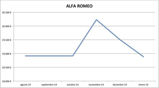 2015-01 precios Alfa Romeo nuevos