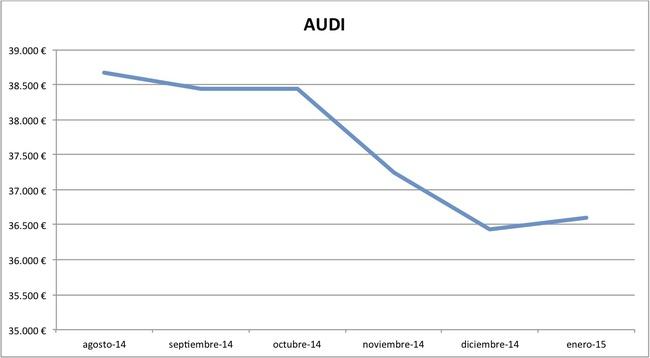 2015-01 precios Audi nuevos