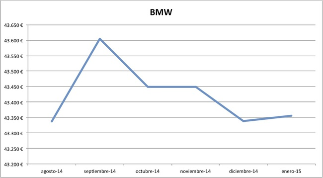 2015-01 precios BMW nuevos