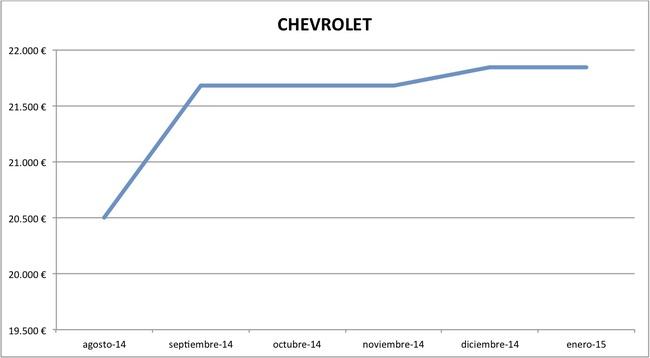 2015-01 precios Chevrolet nuevos