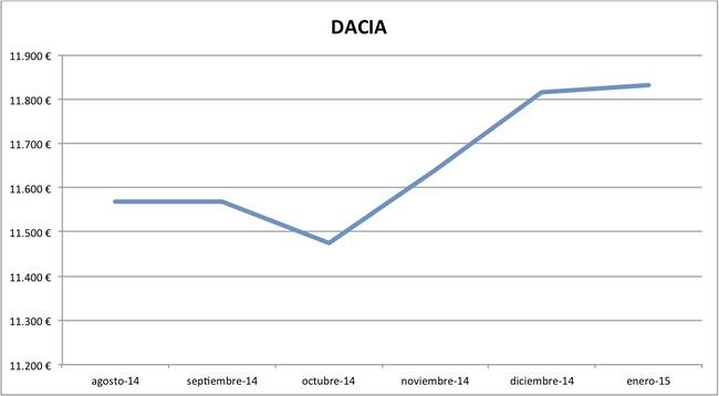 2015-01 precios Dacia nuevos