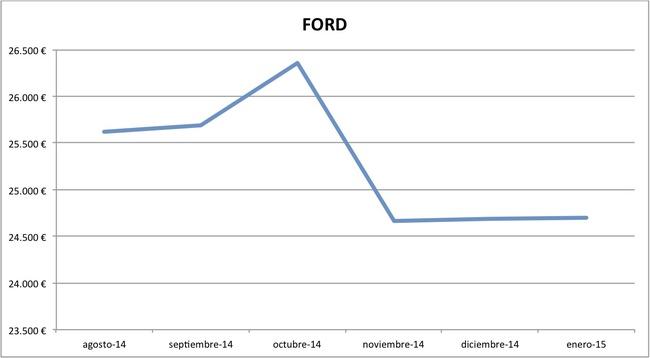 2015-01 precios Ford nuevos