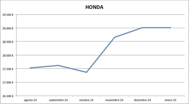 2015-01 precios Honda nuevos