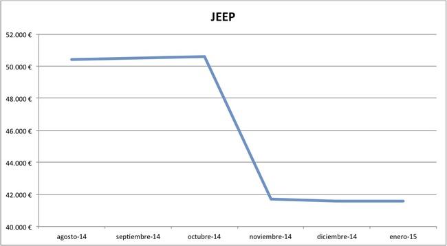 2015-01 precios Jeep nuevos
