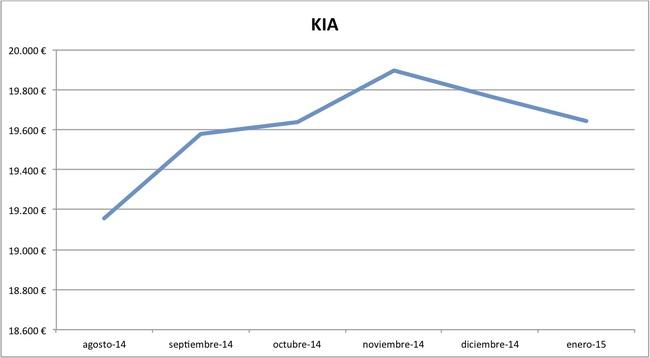2015-01 precios Kia nuevos