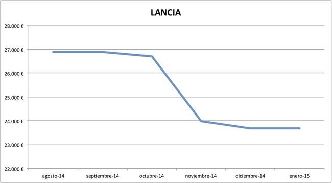 2015-01 precios Lancia nuevos