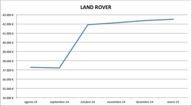 2015-01 precios Land Rover nuevos