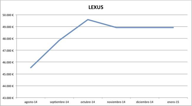 2015-01 precios Lexus nuevos