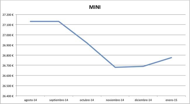 2015-01 precios MINI nuevos