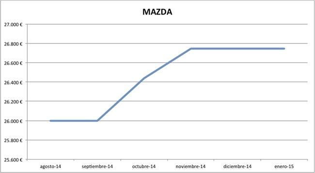 2015-01 precios Mazda nuevos