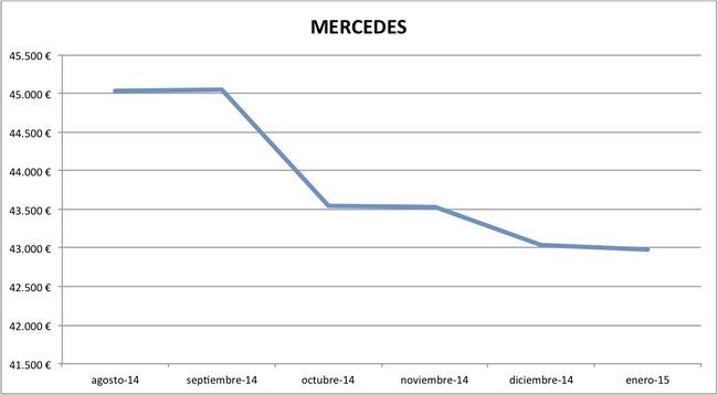 2015-01 precios Mercedes nuevos
