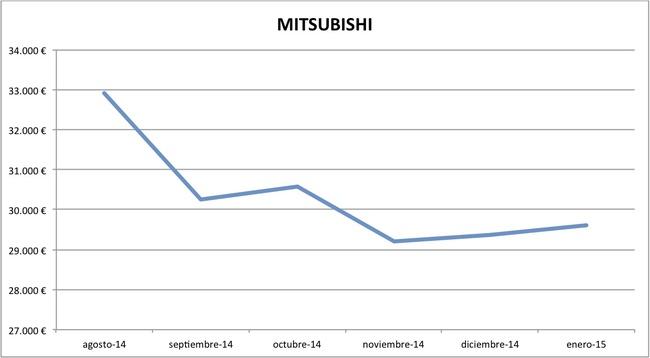 2015-01 precios Mitsubishi nuevos