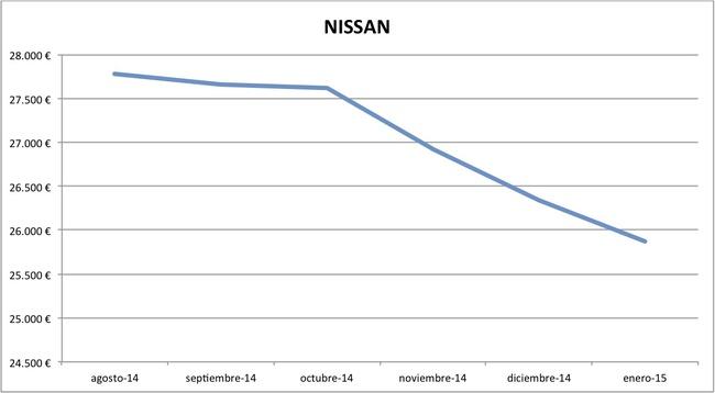 2015-01 precios Nissan nuevos