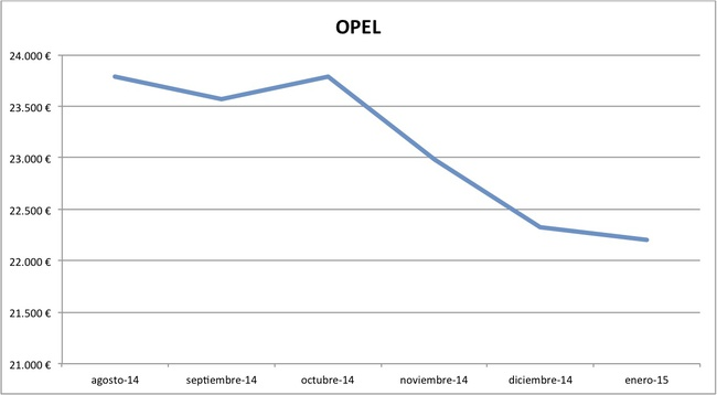 2015-01 precios Opel nuevos