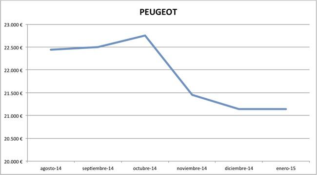 2015-01 precios Peugeot nuevos