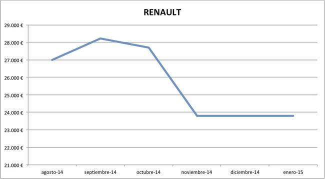 2015-01 precios Renault nuevos