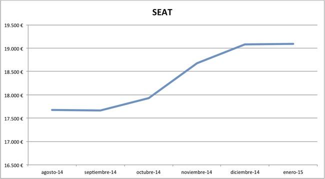 2015-01 precios Seat nuevos