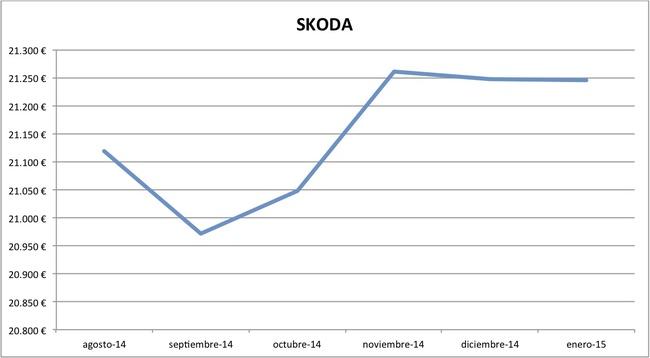 2015-01 precios Skoda nuevos