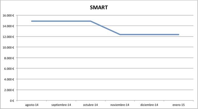 2015-01 precios Smart nuevos