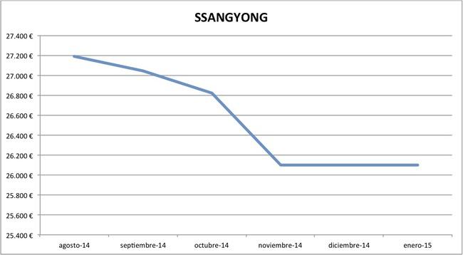 2015-01 precios SsangYong nuevos