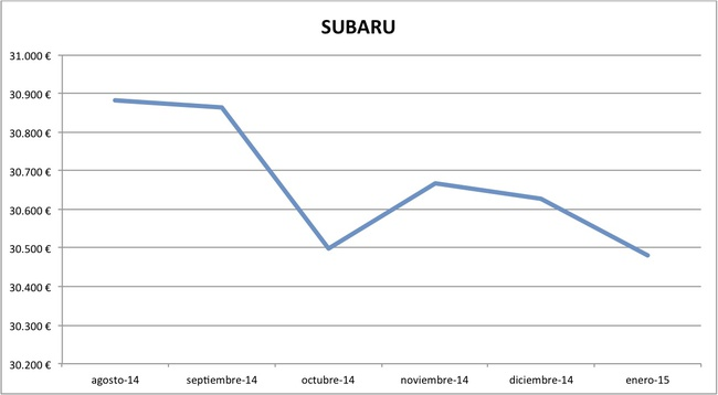 2015-01 precios Subaru nuevos