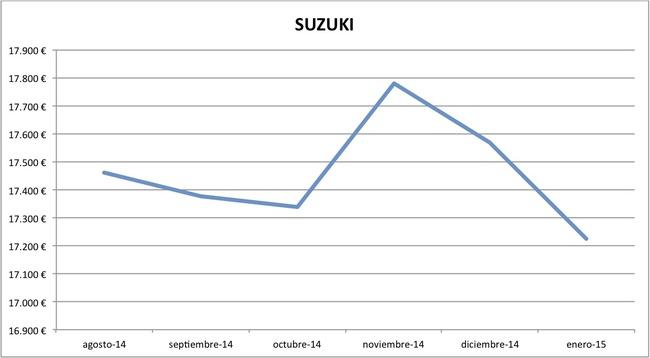 2015-01 precios Suzuki nuevos