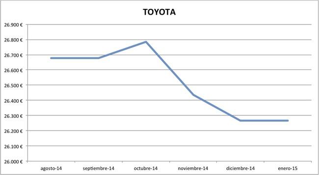2015-01 precios Toyota nuevos