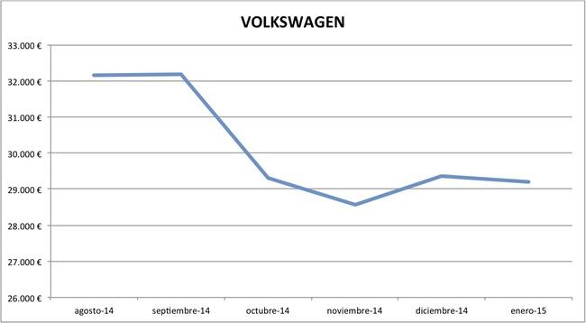 2015-01 precios Volkswagen nuevos