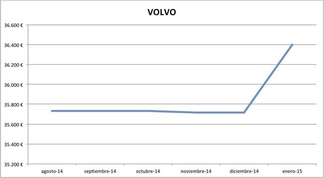 2015-01 precios Volvo nuevos