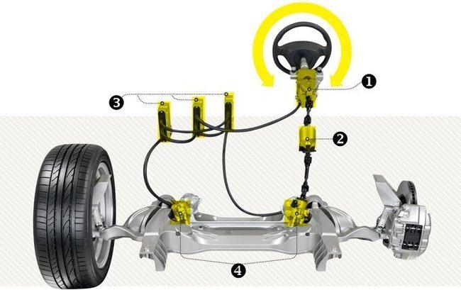 Dirección de las ruedas eléctrica Infiniti 2