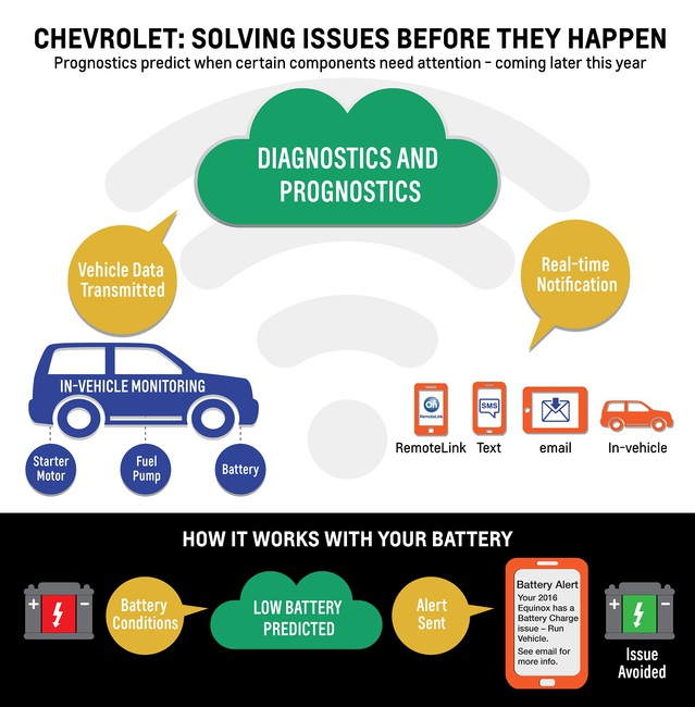 Chevrolet: Solving Issues Before They Happen (graphic)