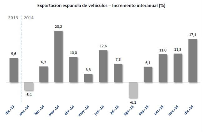 exportacion vehiculos Espana 2014