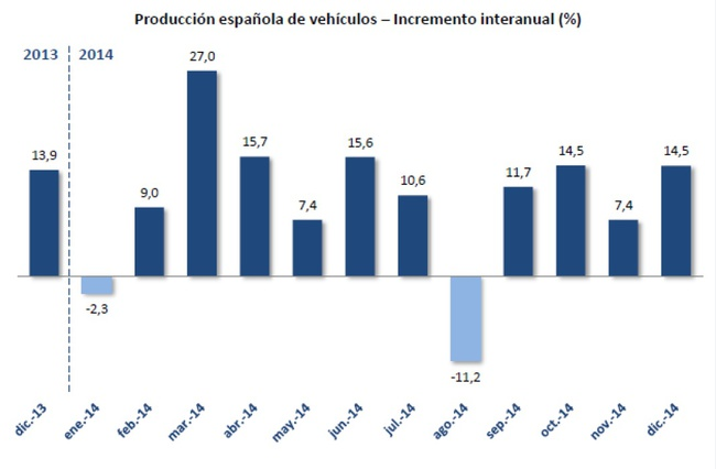 fabricacion vehiculos Espana 2014