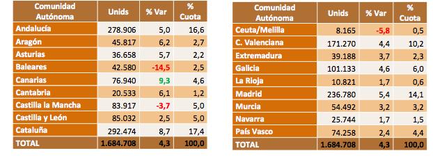 ventas VO por CCAA