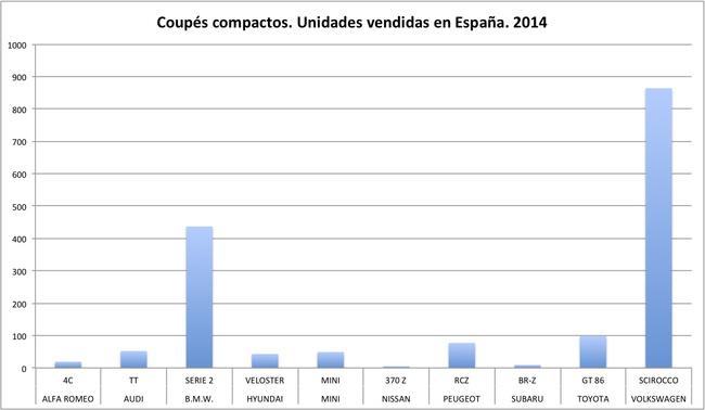 ventas coupes compactos 2014