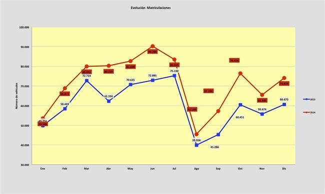 ventas de coches 2014