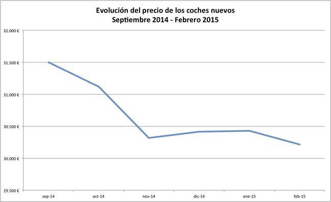 00 informe de precios febrero 2015