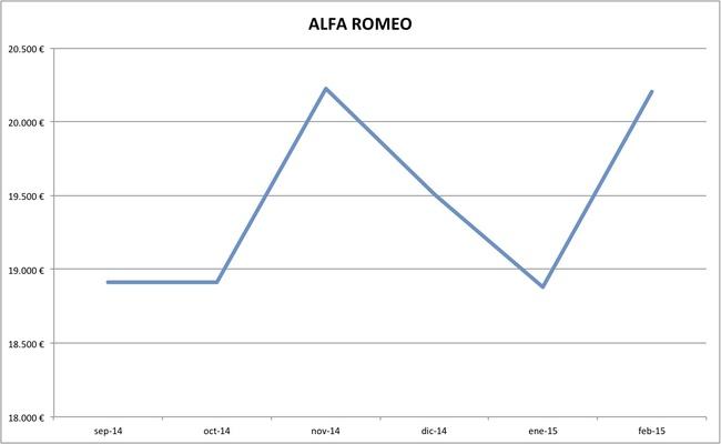 alfa romeo precios febrero 2015