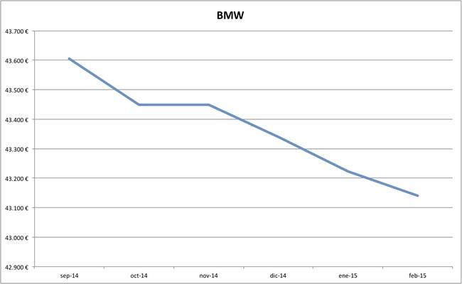 bmw precios febrero 2015