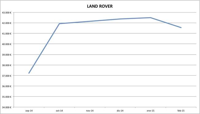 land rover precios febrero 2015