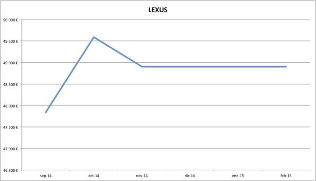 lexus precios febrero 2015